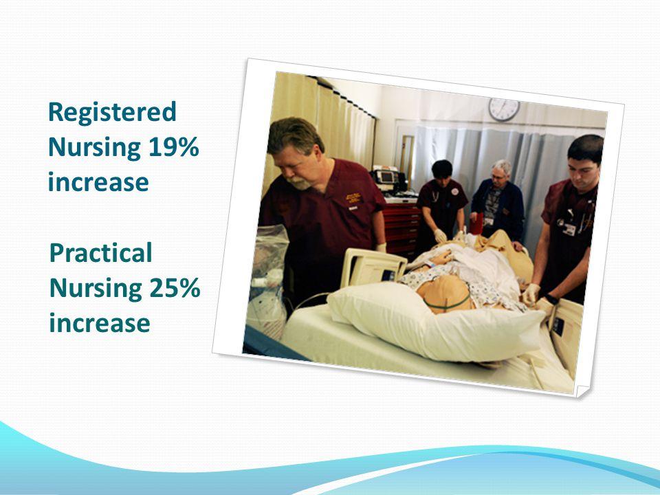 Registered Nursing 19% increase Practical Nursing 25% increase