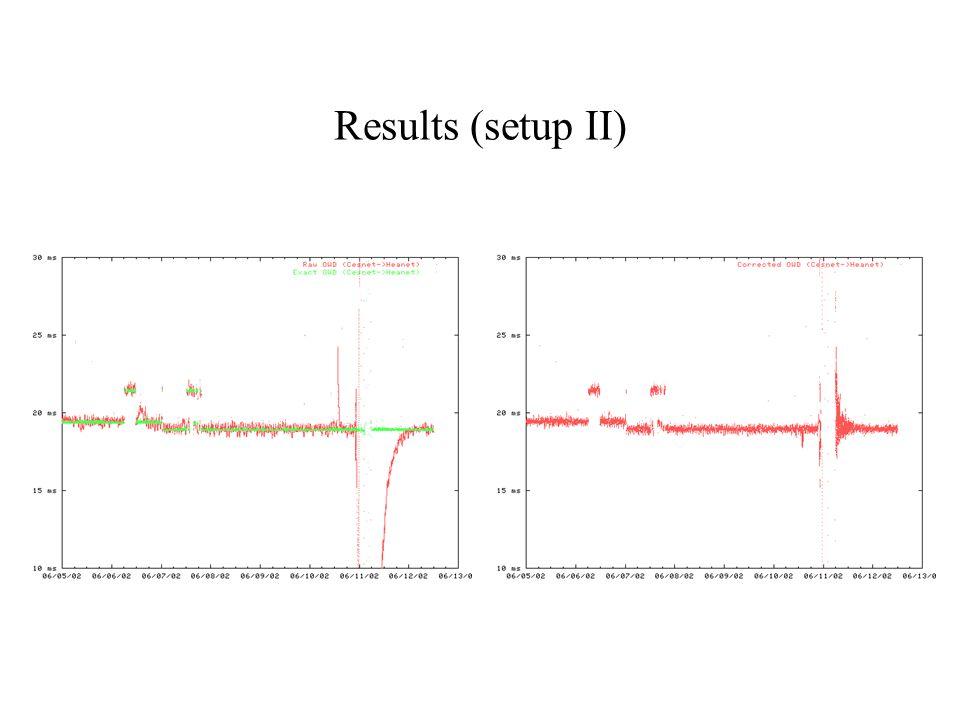 Results (setup II)
