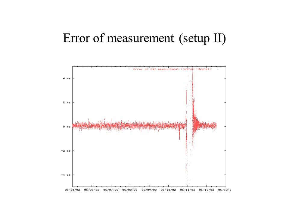 Error of measurement (setup II)