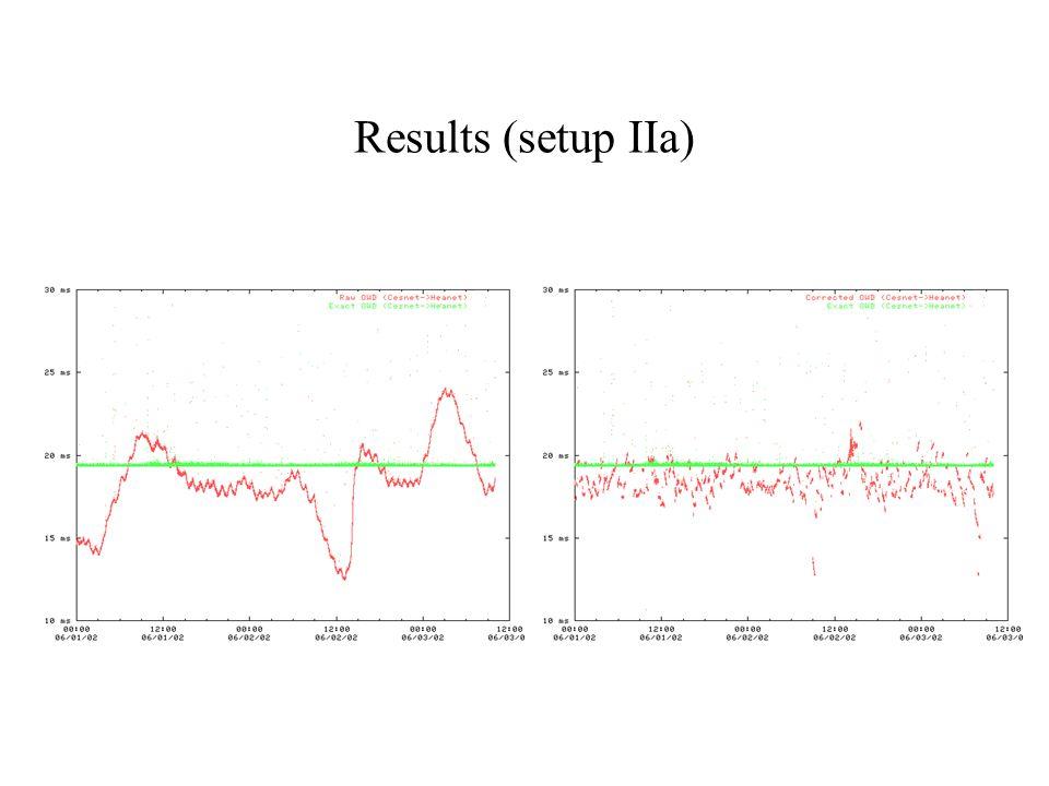 Results (setup IIa)
