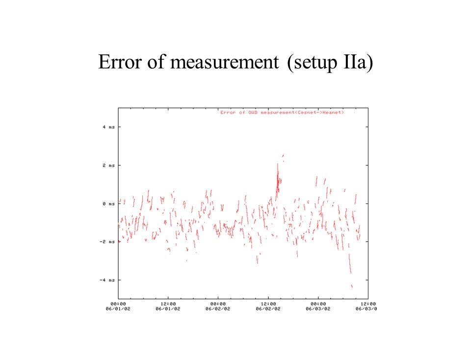 Error of measurement (setup IIa)