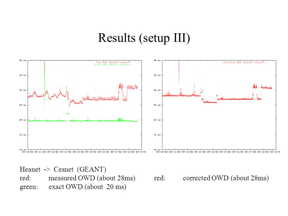 Results (setup III) Heanet -> Cesnet (GEANT) red: measured OWD (about 28ms) green:exact OWD (about 20 ms) red: corrected OWD (about 28ms)