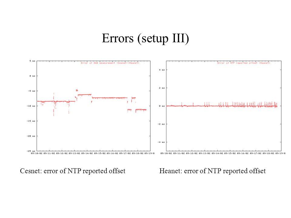 Errors (setup III) Cesnet: error of NTP reported offset Heanet: error of NTP reported offset