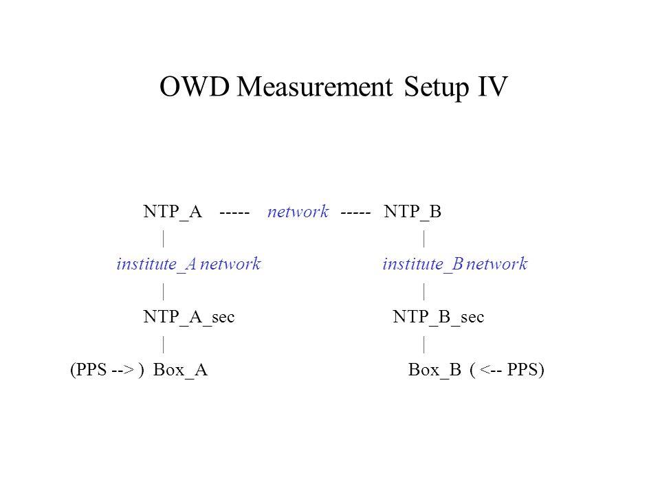 OWD Measurement Setup IV NTP_A ----- network ----- NTP_B | | institute_A network institute_B network | | NTP_A_sec NTP_B_sec | | (PPS --> ) Box_A Box_B ( <-- PPS)