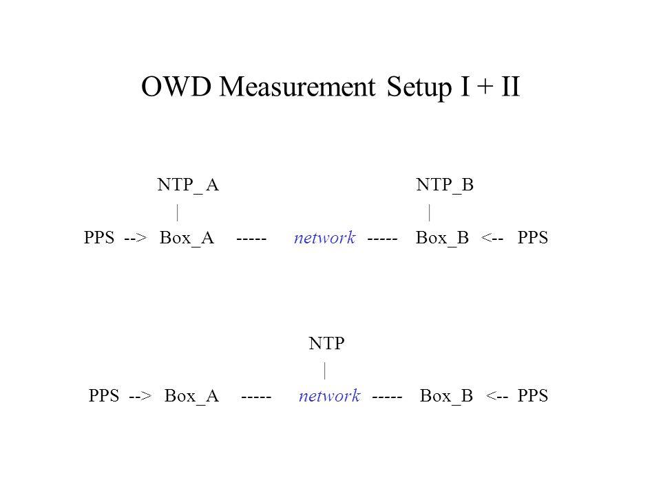 OWD Measurement Setup I + II NTP_ A NTP_B | | PPS --> Box_A ----- network ----- Box_B <-- PPS NTP | PPS --> Box_A ----- network ----- Box_B <-- PPS