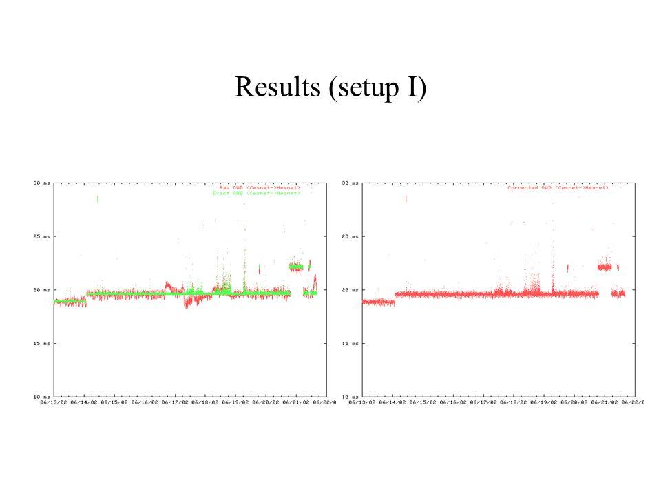 Results (setup I)