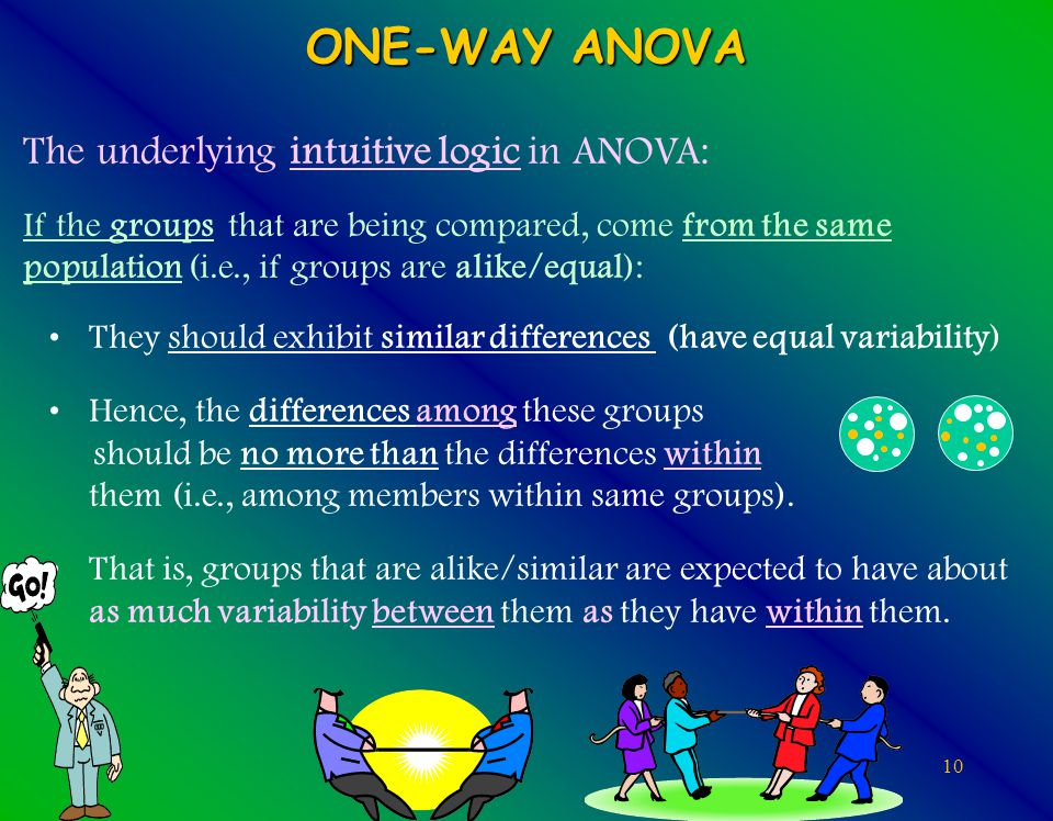 10 ONE-WAY ANOVA The underlying intuitive logic in ANOVA: If the groups that are being compared, come from the same population (i.e., if groups are alike/equal): They should exhibit similar differences (have equal variability) Hence, the differences among these groups should be no more than the differences within them (i.e., among members within same groups).
