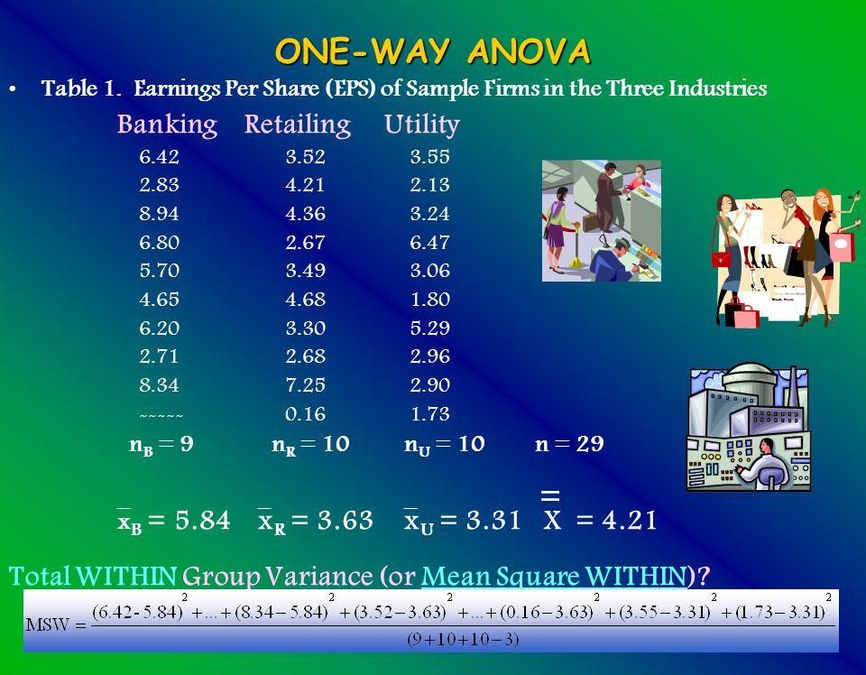15 ONE-WAY ANOVA Table 1.