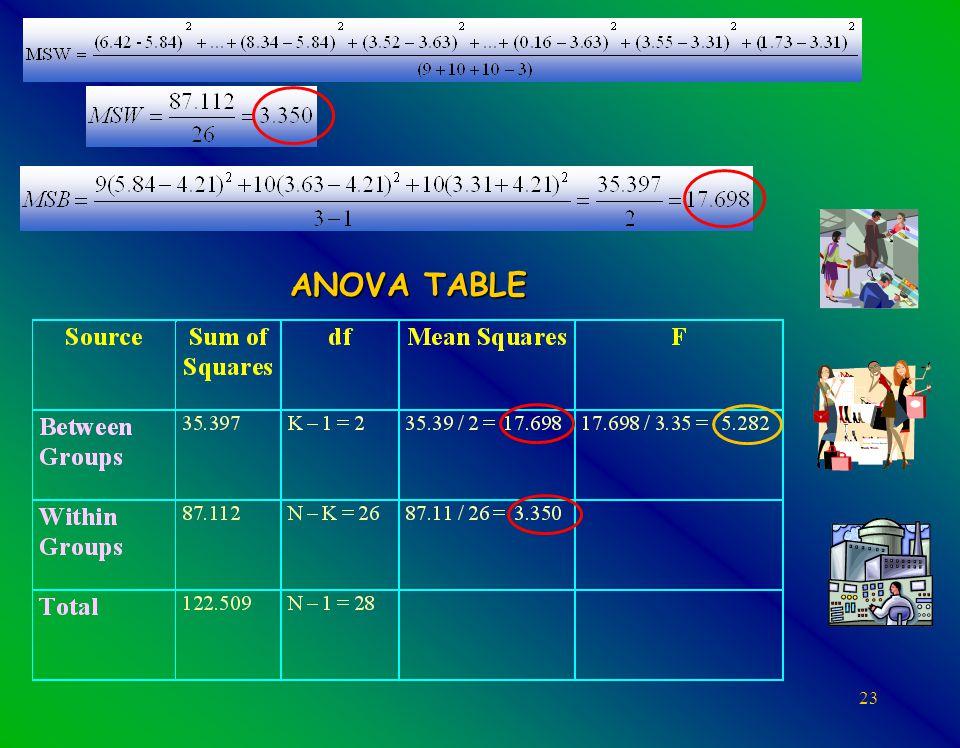 23 ANOVA TABLE