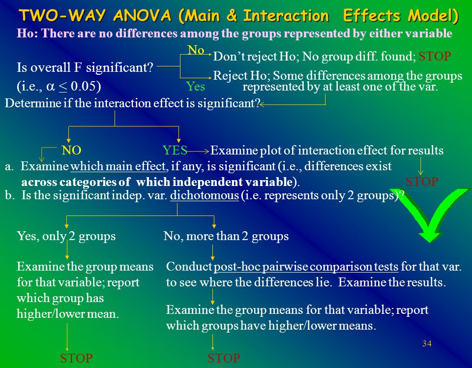 34 TWO-WAY ANOVA (Main & Interaction Effects Model) Ho: There are no differences among the groups represented by either variable Yes, only 2 groups No, more than 2 groups Examine the group means for that variable; report which group has higher/lower mean.