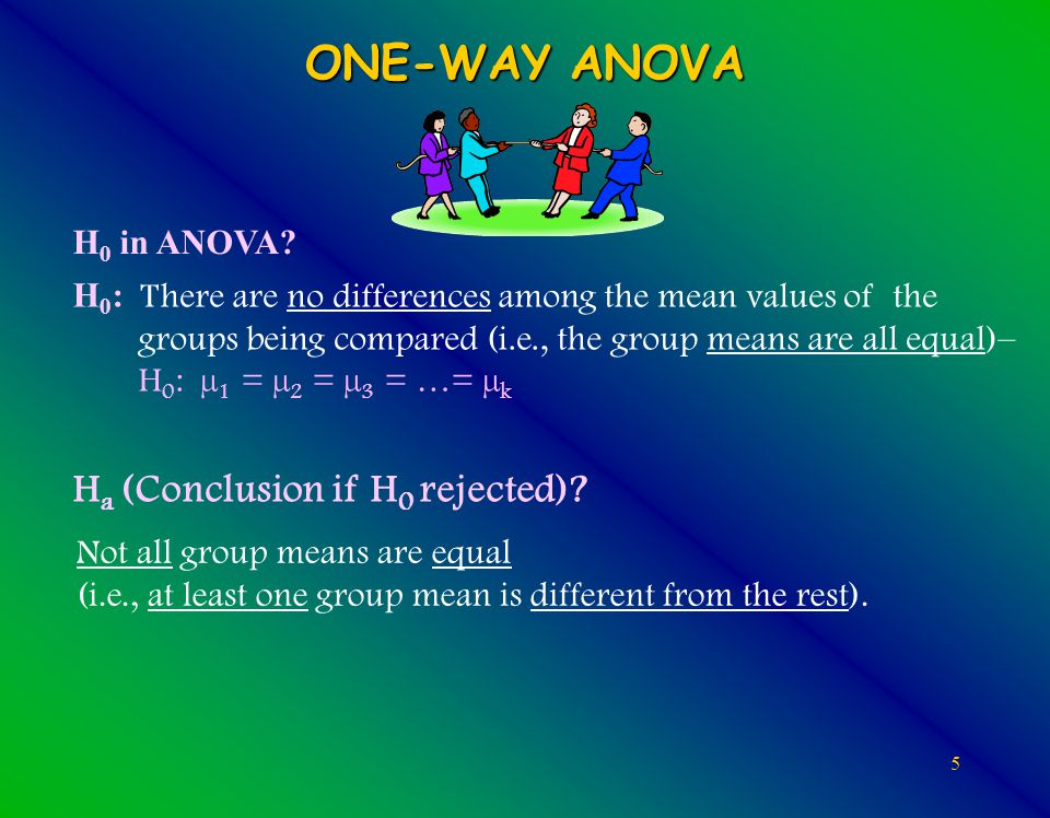 5 ONE-WAY ANOVA H 0 : There are no differences among the mean values of the groups being compared (i.e., the group means are all equal)– H 0 : µ 1 = µ 2 = µ 3 = …= µ k H a (Conclusion if H 0 rejected).