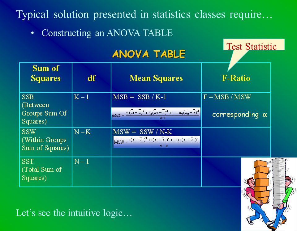 7 Typical solution presented in statistics classes require… Constructing an ANOVA TABLE ANOVA TABLE Let's see the intuitive logic… Test Statistic