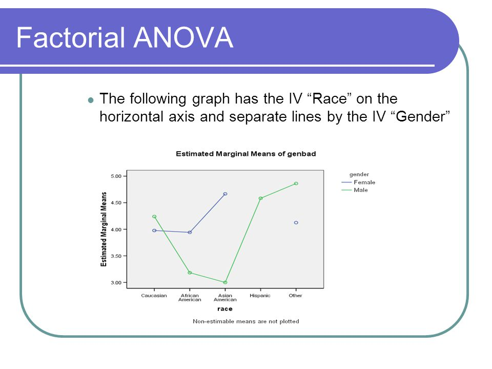Factorial ANOVA The following graph has the IV Race on the horizontal axis and separate lines by the IV Gender