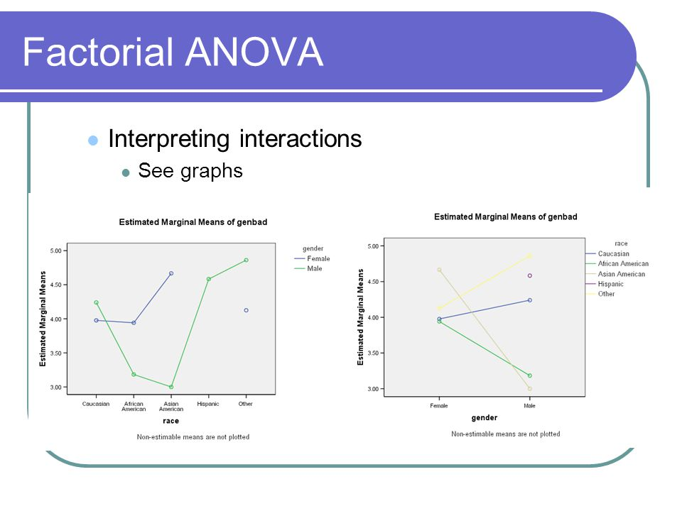 Interpreting interactions See graphs