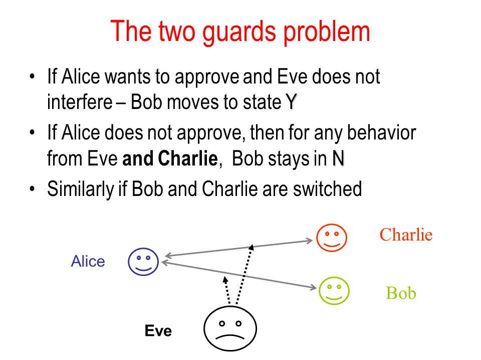 The two guards problem YIf Alice wants to approve and Eve does not interfere – Bob moves to state Y NIf Alice does not approve, then for any behavior from Eve and Charlie, Bob stays in N Similarly if Bob and Charlie are switched Alice Bob Eve Charlie