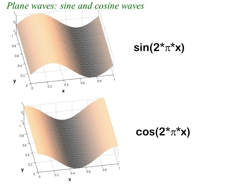 sin(2*  *x) cos(2*  *x) Plane waves: sine and cosine waves