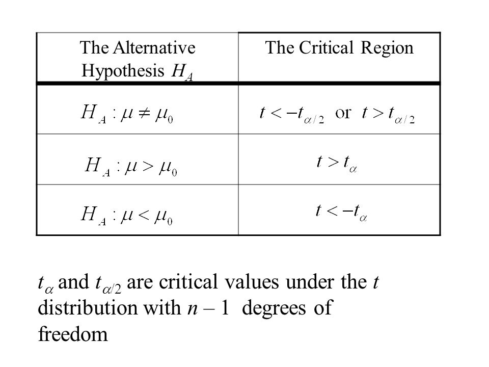 The Alternative Hypothesis H A The Critical Region t  and t  /2 are critical values under the t distribution with n – 1 degrees of freedom