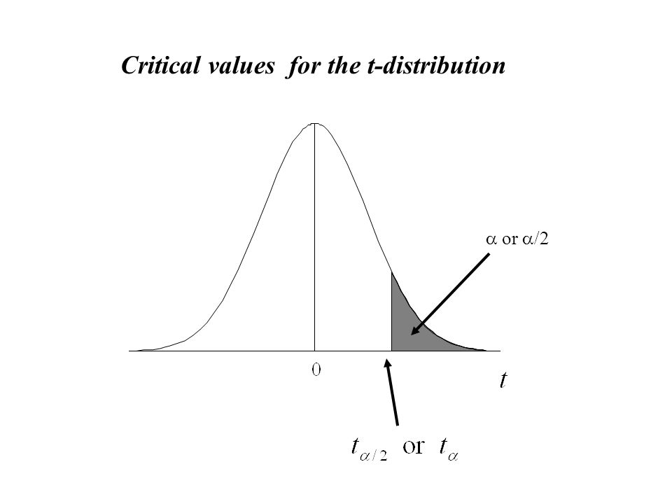 Critical values for the t-distribution  or  /2