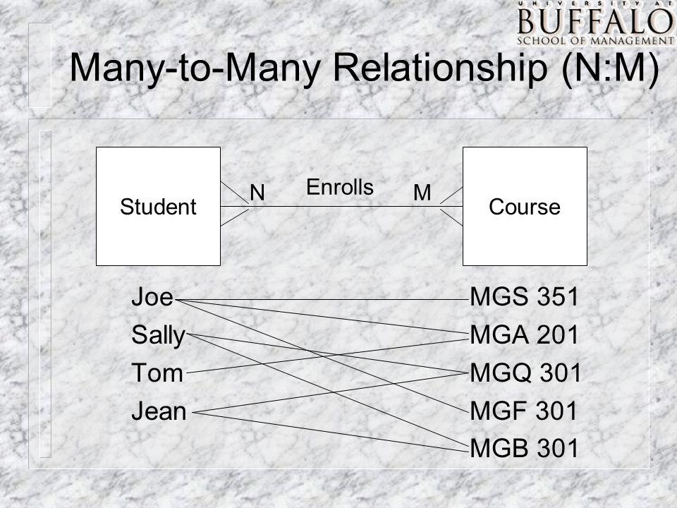 Many-to-Many Relationship (N:M) StudentCourse NM Enrolls Joe Sally Tom Jean MGS 351 MGA 201 MGQ 301 MGF 301 MGB 301