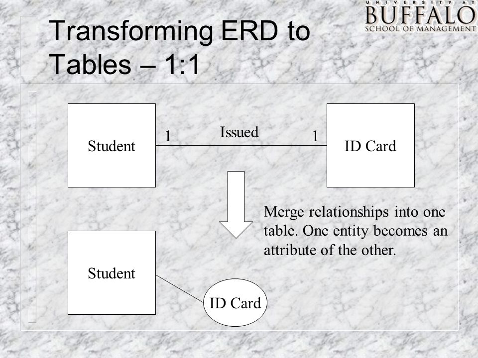 Transforming ERD to Tables – 1:1 StudentID Card 11 Issued Student ID Card Merge relationships into one table.