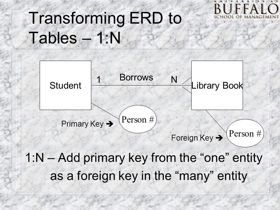 Transforming ERD to Tables – 1:N StudentLibrary Book 1N Borrows Person # 1:N – Add primary key from the one entity as a foreign key in the many entity Primary Key  Foreign Key 