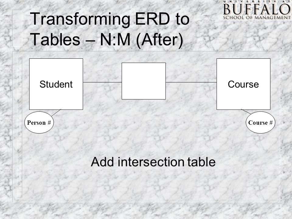 Transforming ERD to Tables – N:M (After) StudentCourse Person #Course # Add intersection table