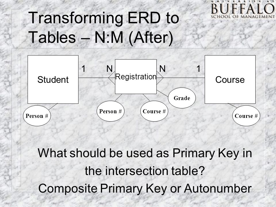 Transforming ERD to Tables – N:M (After) StudentCourse Registration NN11 Person #Course # Person #Course # Grade What should be used as Primary Key in the intersection table.