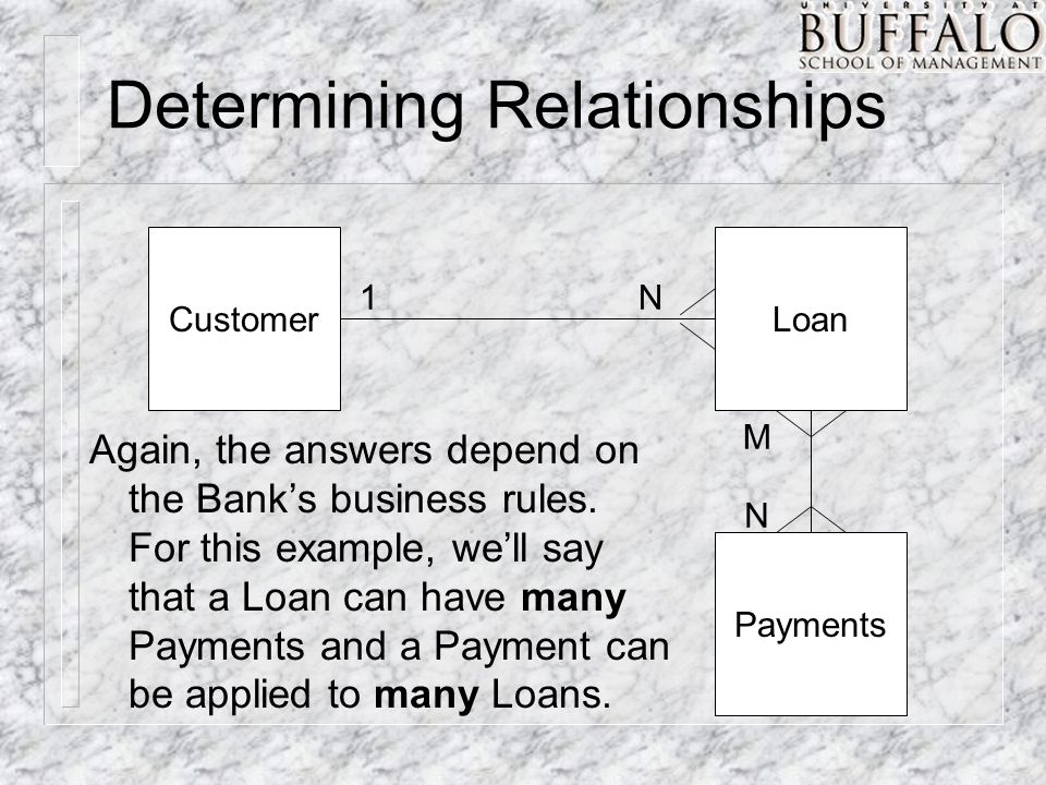 Determining Relationships CustomerLoan 1N Again, the answers depend on the Bank's business rules.