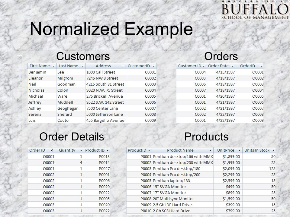 Normalized Example Customers Orders Order DetailsProducts