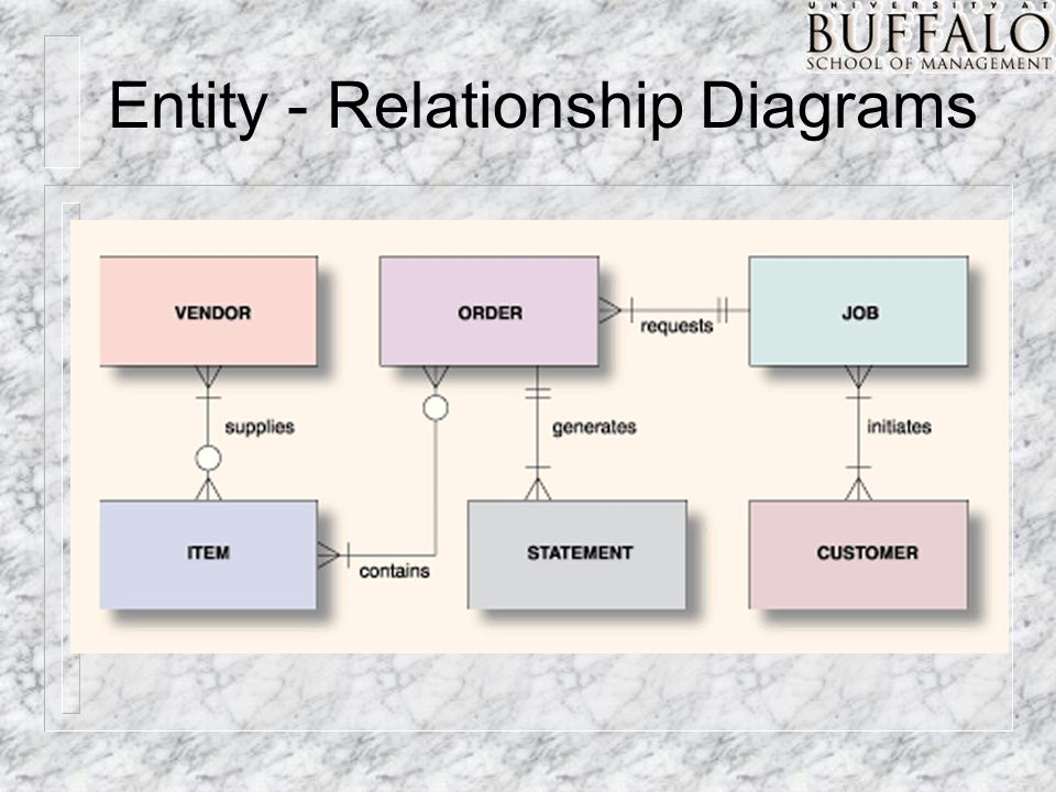 Entity - Relationship Diagrams