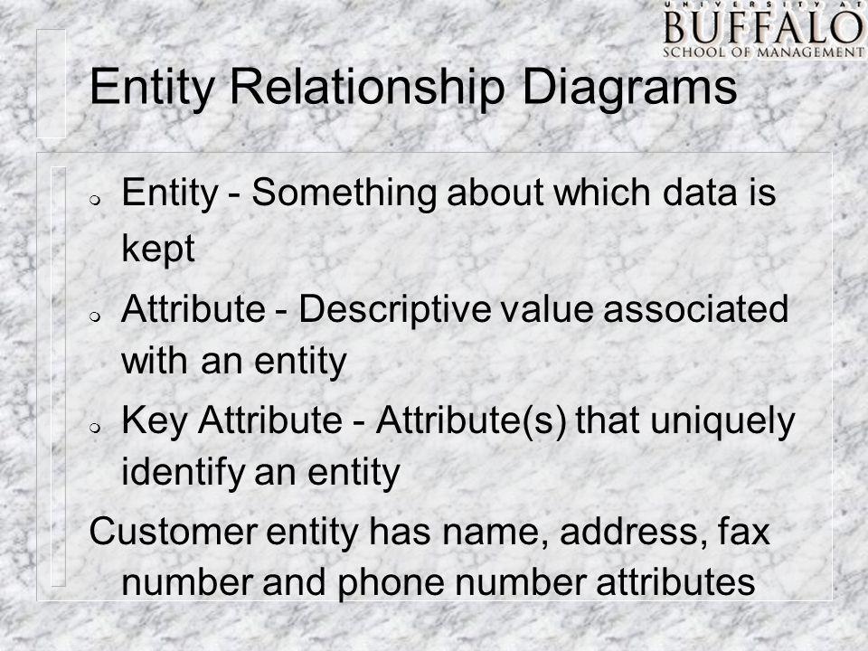 Entity Relationship Diagrams m Entities correspond to database tables m Attributes correspond to database fields in a table m Key attributes correspond to primary keys