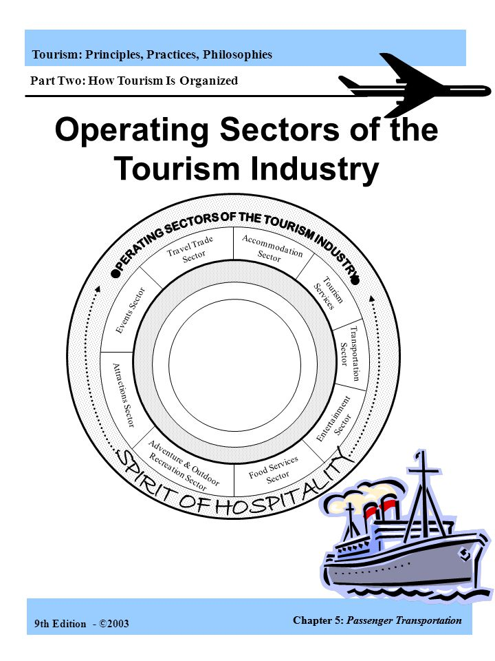 Tourism: Principles, Practices, Philosophies 9th Edition - ©2003 Learning Objectives Comprehend the importance of transportation in tourism. Understan