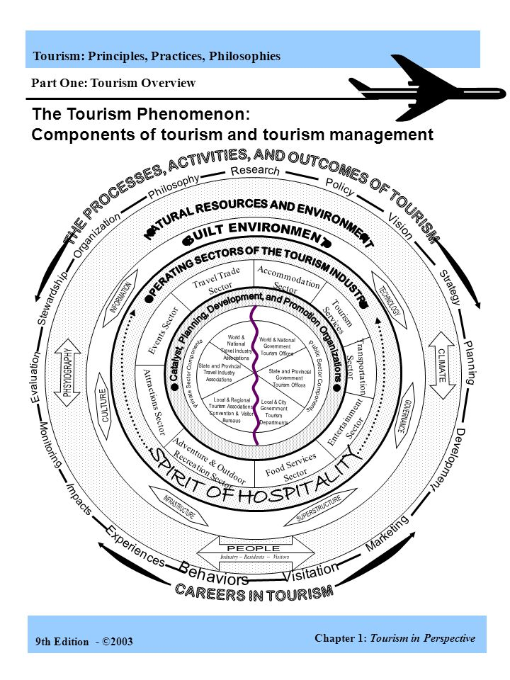 Tourism: Principles, Practices, Philosophies 9th Edition - ©2003 Operating Sectors of the Tourism Industry Travel Trade Sector Accommodation Sector Events Sector Transportation Sector Adventure & Outdoor Recreation Sector Food Services Sector Attractions Sector Entertainment Sector Tourism Services Graphics/Components(B&W2001) Chapter 5: Passenger Transportation Part Two: How Tourism Is Organized