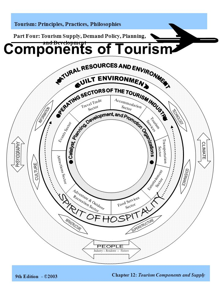 Tourism: Principles, Practices, Philosophies 9th Edition - ©2003 Learning Objectives Know the four major supply components that any tourist area must