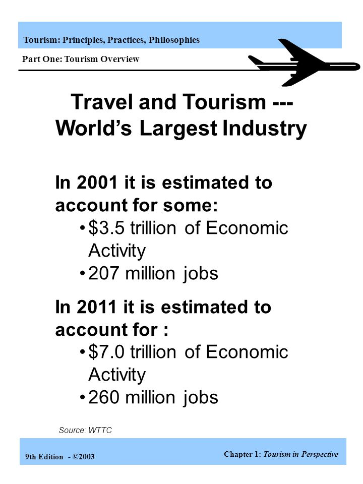 Tourism: Principles, Practices, Philosophies 9th Edition - ©2003 In 2001 it is estimated to account for some: $3.5 trillion of Economic Activity 207 million jobs In 2011 it is estimated to account for : $7.0 trillion of Economic Activity 260 million jobs Travel and Tourism --- World's Largest Industry Source: WTTC Chapter 1: Tourism in Perspective Part One: Tourism Overview