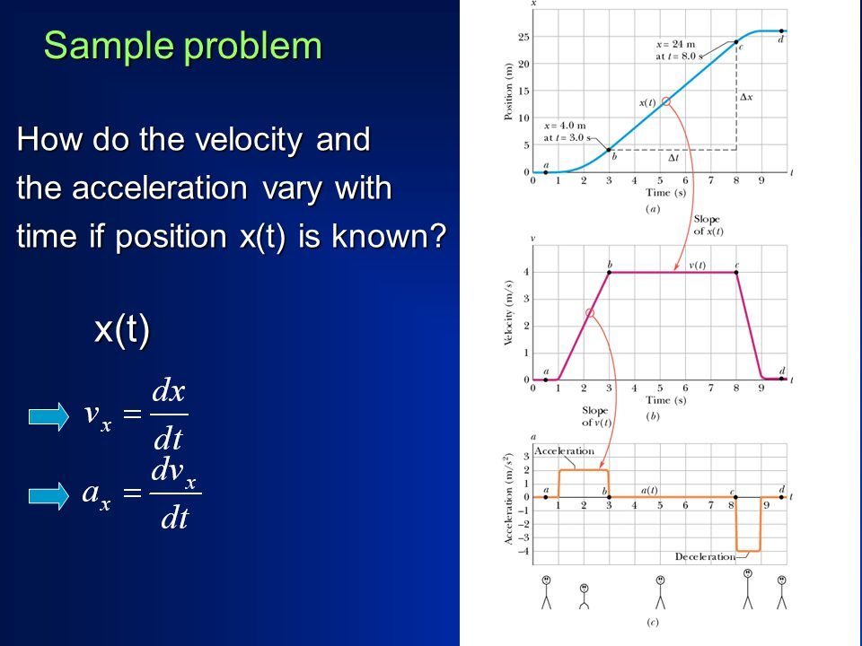 Sample problem How do the velocity and the acceleration vary with time if position x(t) is known.