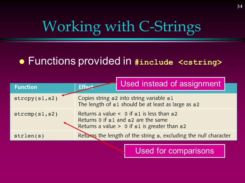 33 Contrast/Compare Strings and C-Strings Assignment is OK string s; s = hi mom ; Comparison OK if (s < geek ) … I/O allowed cin >> s; cin.getline(s, \n ); cout << s; Assignment is illegal char cs[30]; cs = don t do it ; l Comparisons not allowed l I/O allowed much the same way