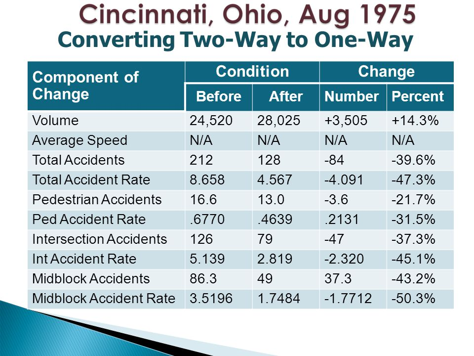 Component of Change ConditionChange BeforeAfterNumberPercent Volume24,52028,025+3,505+14.3% Average SpeedN/A Total Accidents212128-84-39.6% Total Accident Rate8.6584.567-4.091-47.3% Pedestrian Accidents16.613.0-3.6-21.7% Ped Accident Rate.6770.4639.2131-31.5% Intersection Accidents12679-47-37.3% Int Accident Rate5.1392.819-2.320-45.1% Midblock Accidents86.34937.3-43.2% Midblock Accident Rate3.51961.7484-1.7712-50.3% Converting Two-Way to One-Way