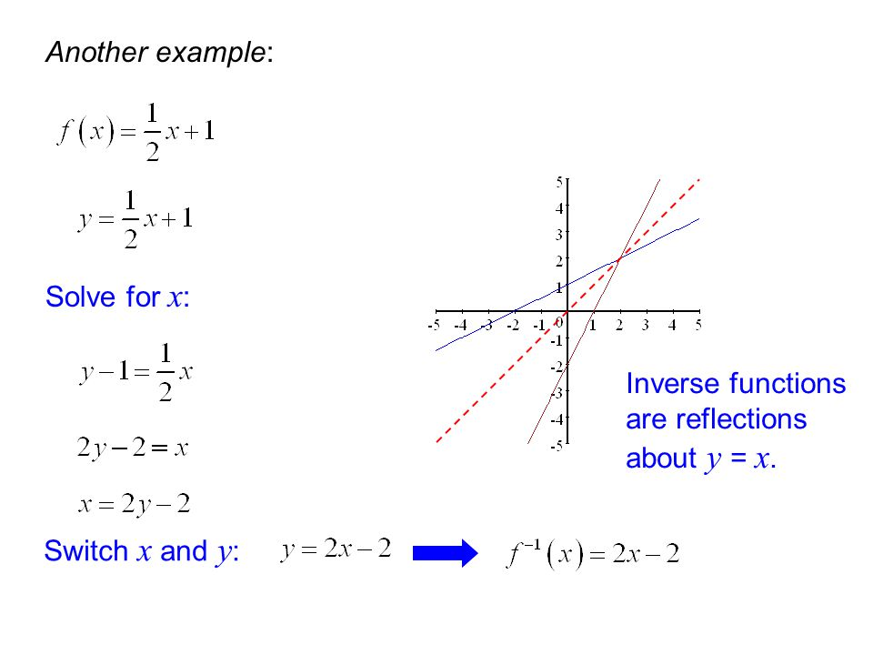 Another example: Switch x and y : Inverse functions are reflections about y = x. Solve for x :