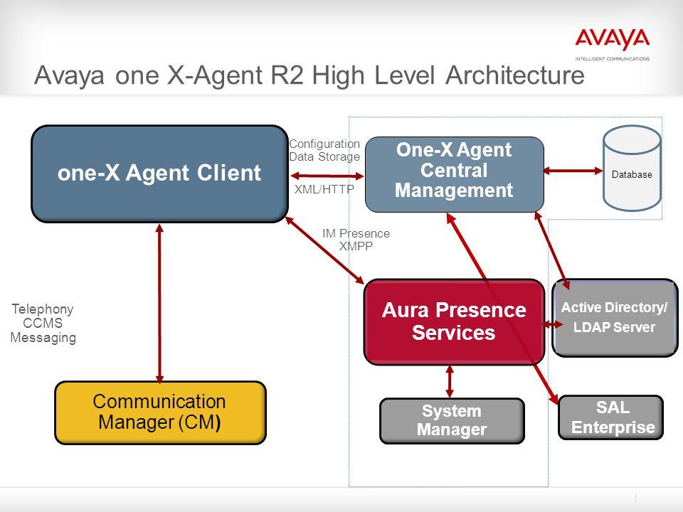 Avaya one X-Agent R2 High Level Architecture one-X Agent Client Communication Manager (CM) Telephony CCMS Messaging SAL Enterprise Aura Presence Servi