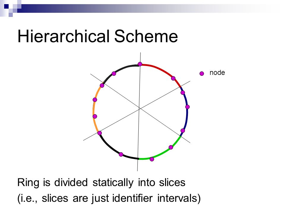 Hierarchical Scheme Ring is divided statically into slices (i.e., slices are just identifier intervals) node