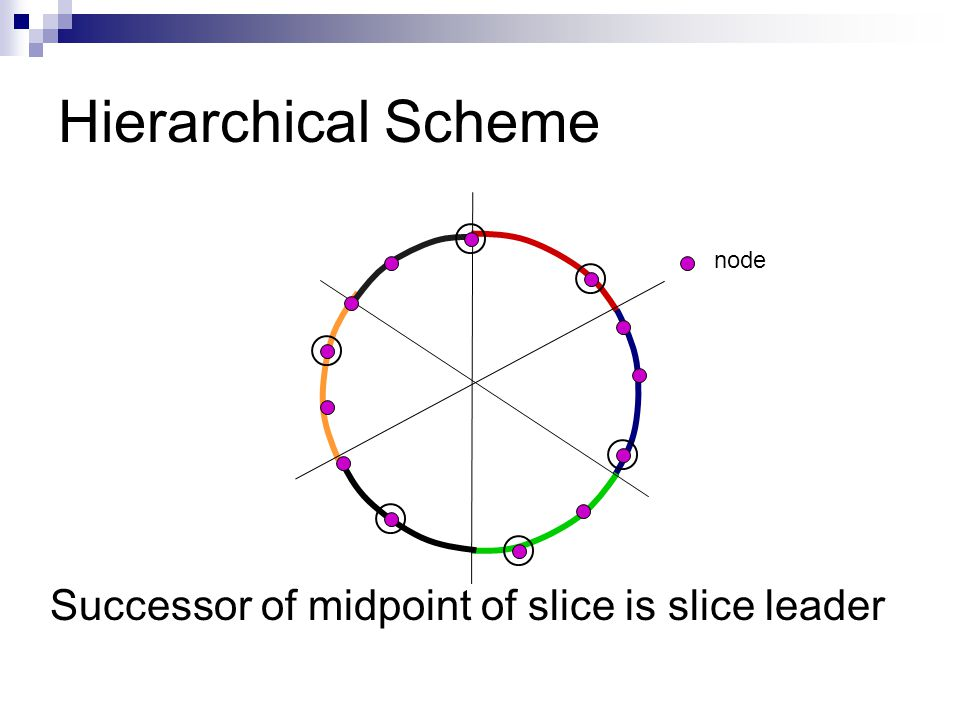 Hierarchical Scheme Successor of midpoint of slice is slice leader node