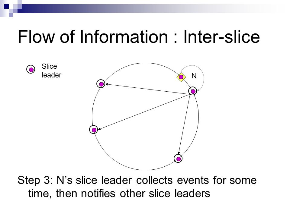 Flow of Information : Inter-slice Step 3: N's slice leader collects events for some time, then notifies other slice leaders N Slice leader