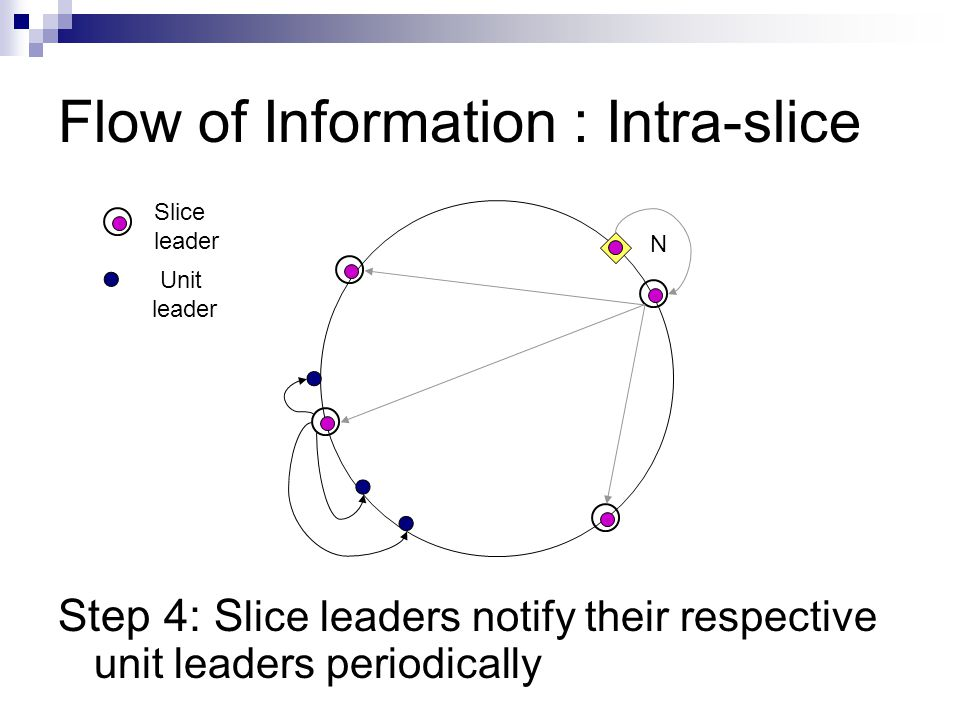 Flow of Information : Intra-slice Step 4: S lice leaders notify their respective unit leaders periodically N Slice leader Unit leader