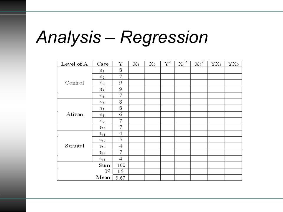 Analysis – Regression