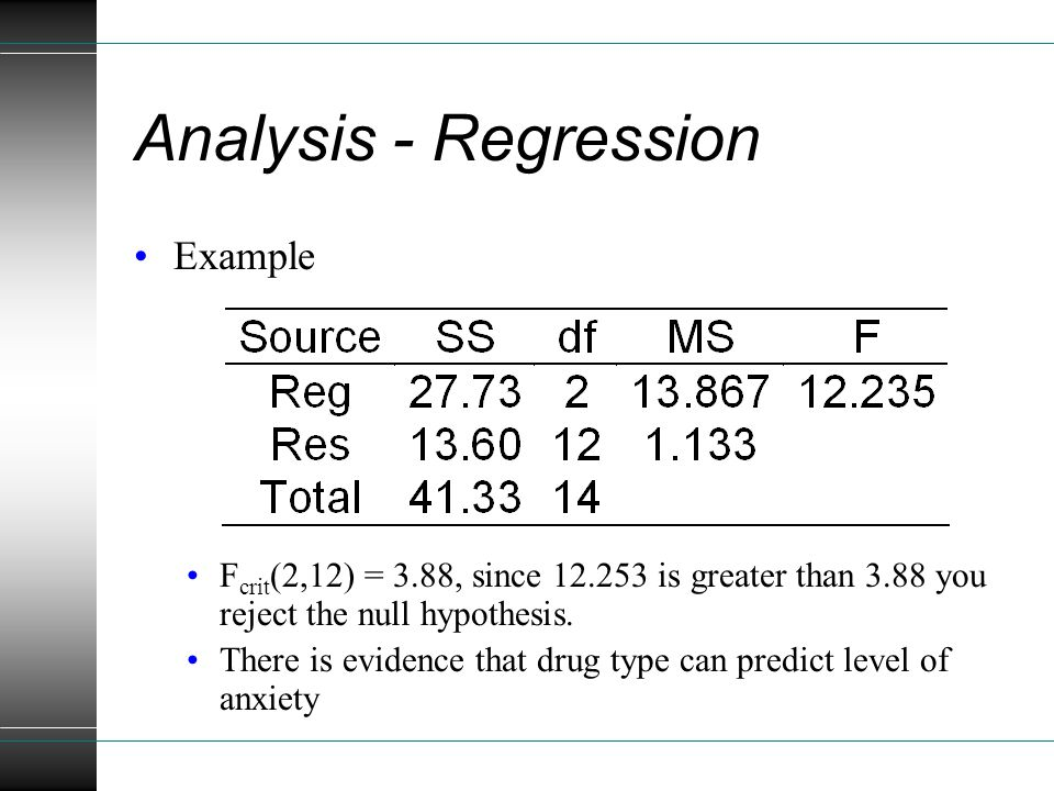Analysis - Regression Example F crit (2,12) = 3.88, since 12.253 is greater than 3.88 you reject the null hypothesis.