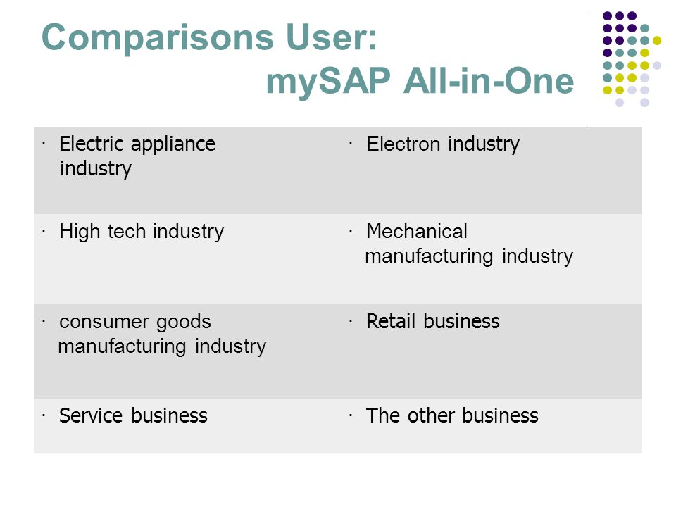 Comparisons User: mySAP All-in-One · Electric appliance industry · Electron industry · High tech industry· M echanical manufacturing industry · consum