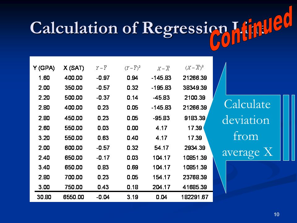 10 Calculation of Regression Line Calculate deviation from average X
