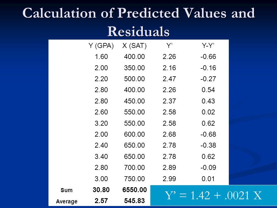 16 Y (GPA)X (SAT)Y'Y-Y' 1.60400.002.26-0.66 2.00350.002.16-0.16 2.20500.002.47-0.27 2.80400.002.260.54 2.80450.002.370.43 2.60550.002.580.02 3.20550.0