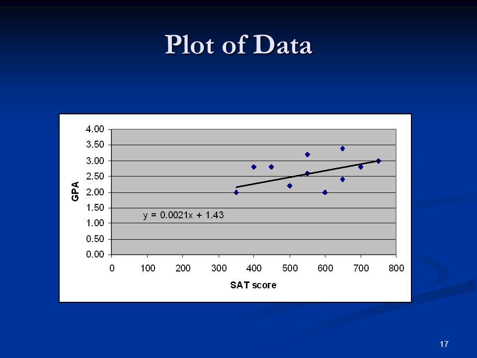 17 Plot of Data